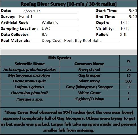 Artificial Reefs Gag Grouper Survey Table