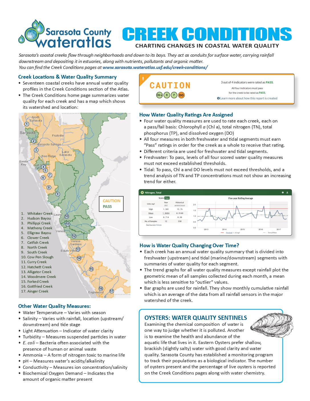 Water-Atlas-Creek-Conditions-flyer-pdf.jpg