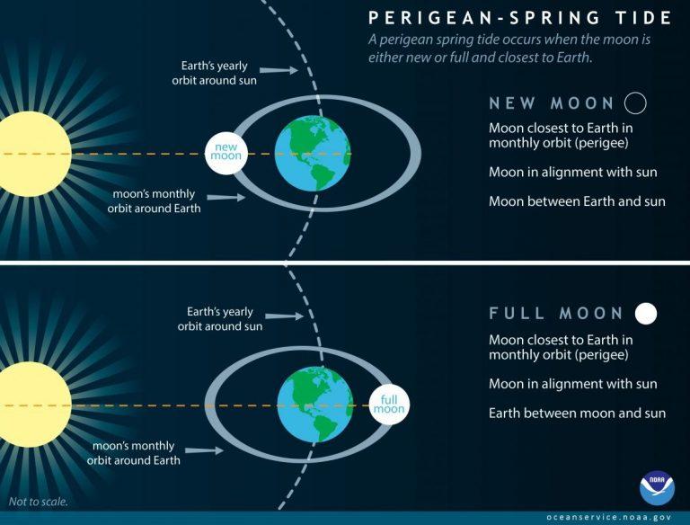 Perigean spring tide NOAA